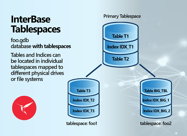 Database Tablespace