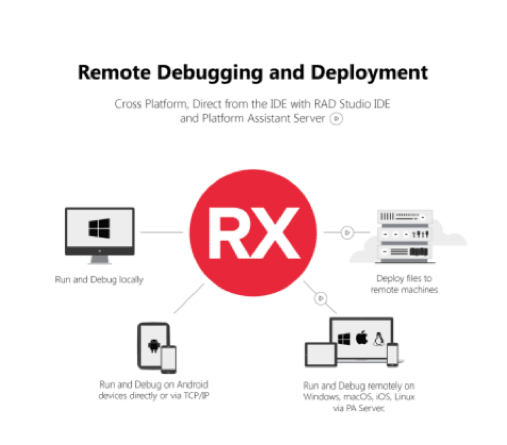 Remote Debugging and Delployment
